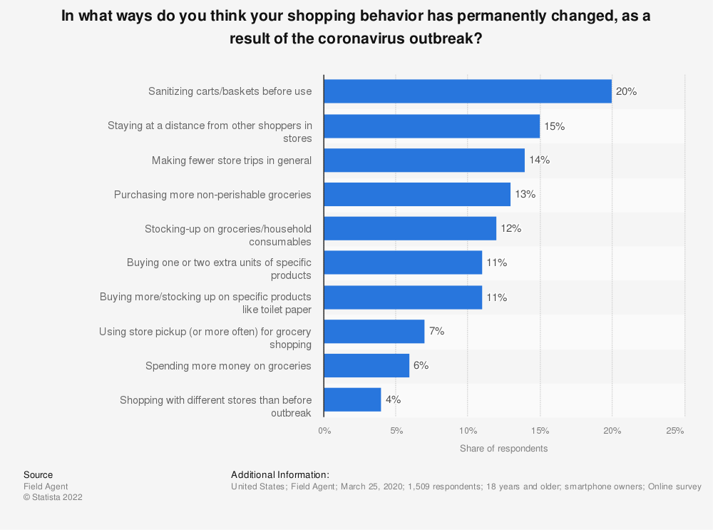 Statistic: In what ways do you think your shopping behavior has permanently changed, as a result of the coronavirus outbreak? | Statista