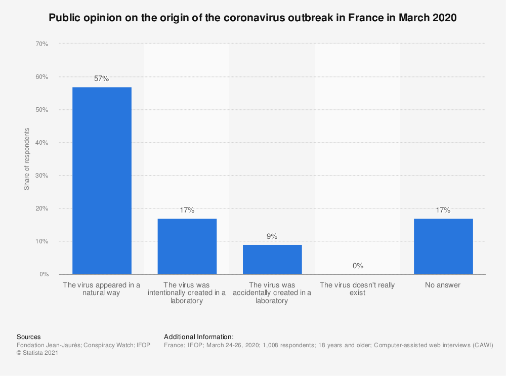 Statistic: Public opinion on the origin of the coronavirus outbreak in France in March 2020   Statista