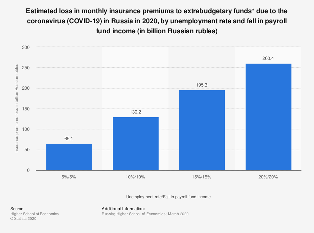 Statistic: Estimated loss in monthly insurance premiums to extrabudgetary funds* due to the coronavirus (COVID-19) in Russia in 2020, by unemployment rate and fall in payroll fund income (in billion Russian rubles) | Statista