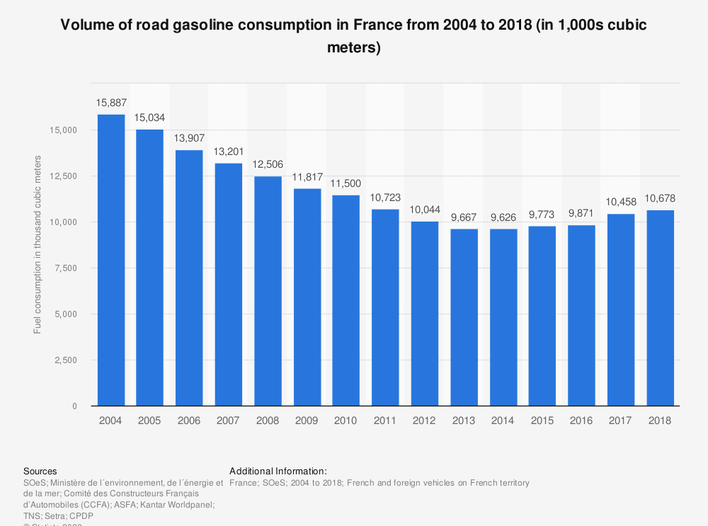 Statistic: Volume of road gasoline consumption in France from 2004 to 2018 (in 1,000s cubic meters) | Statista