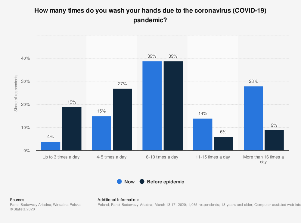 Statistic: How many times do you wash your hands due to the coronavirus (COVID-19) pandemic? | Statista