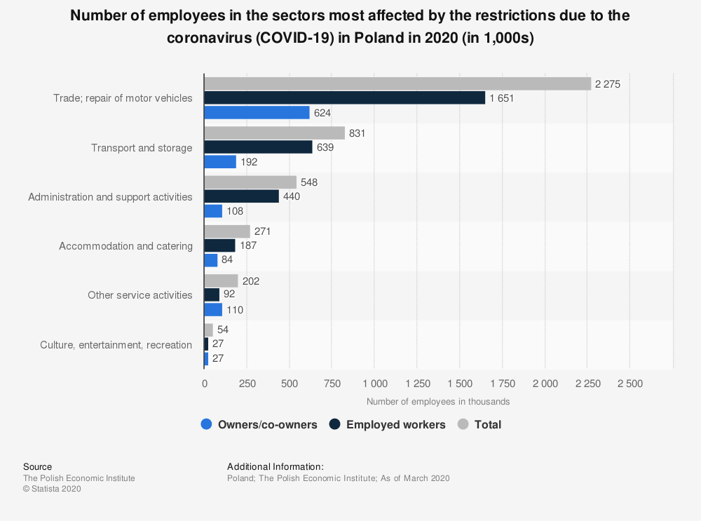 Statistic: Number of employees in the sectors most affected by the restrictions due to the coronavirus (COVID-19) in Poland in 2020 (in 1,000s) | Statista