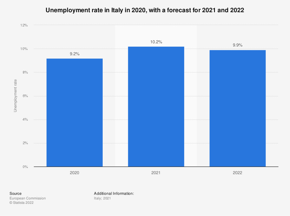 Statistic: Forecasted unemployment rate in Italy from 2020 to 2022 | Statista