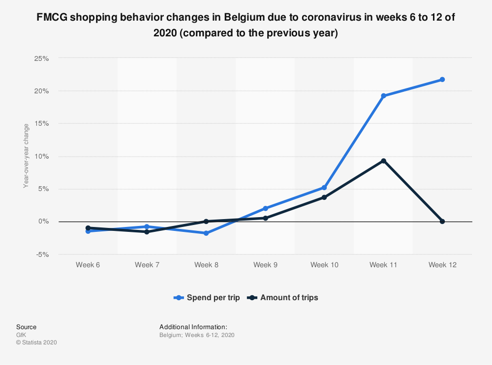 Statistic: FMCG shopping behavior changes in Belgium due to coronavirus in weeks 6 to 12 of 2020 (compared to the previous year) | Statista