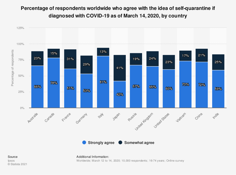 Statistic: Percentage of respondents worldwide who agree with the idea of self-quarantine if diagnosed with COVID-19 as of March 14, 2020, by country | Statista