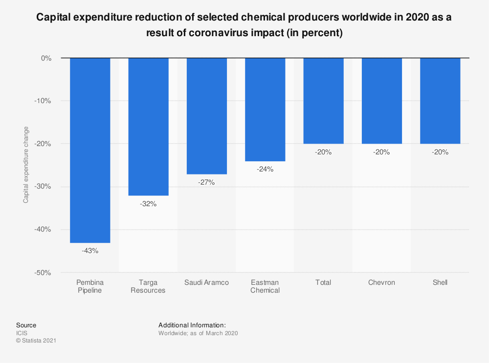 Statistic: Capital expenditure reduction of selected chemical producers worldwide in 2020 as a result of coronavirus impact (in percent) | Statista