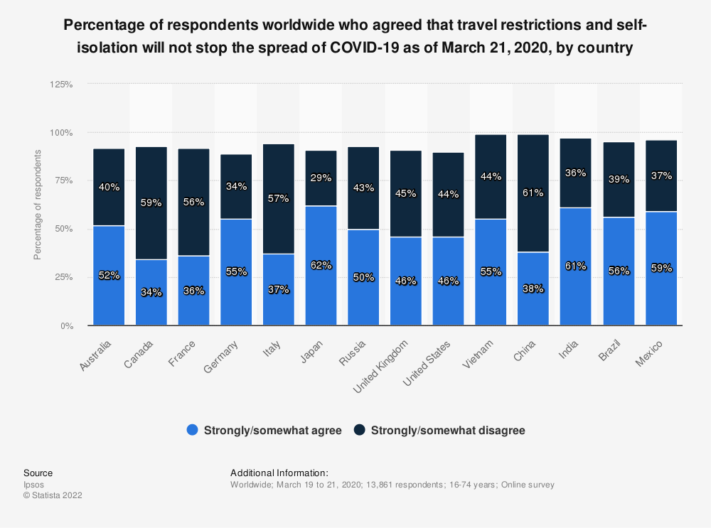 Statistic: Percentage of respondents worldwide who agreed that travel restrictions and self-isolation will not stop the spread of COVID-19 as of March 21, 2020, by country | Statista