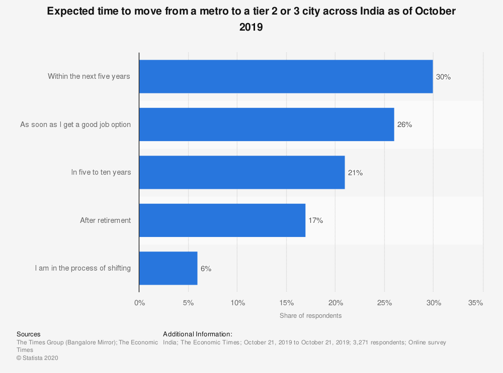 Statistic: Expected time to move from a metro to a tier 2 or 3 city across India as of October 2019   Statista