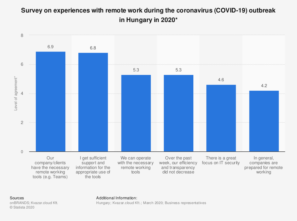 Statistic: Survey on experiences with remote work during the coronavirus (COVID-19) outbreak in Hungary in 2020*   Statista