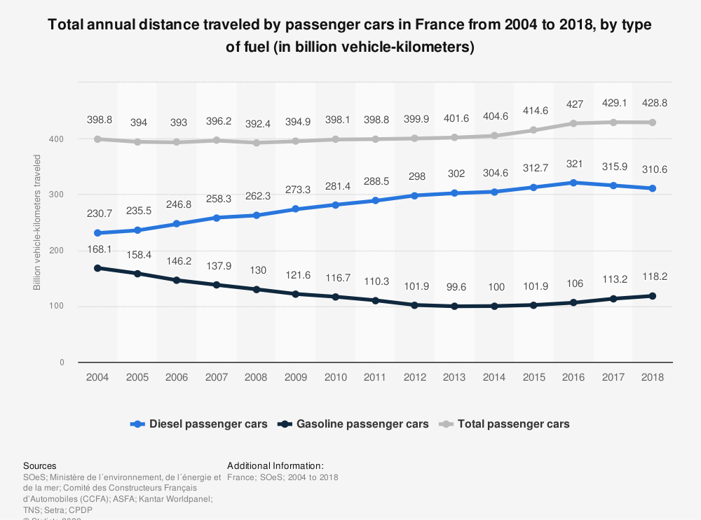 Statistic: Total annual distance traveled by passenger cars in France from 2004 to 2018, by type of fuel (in billion vehicle-kilometers)   Statista