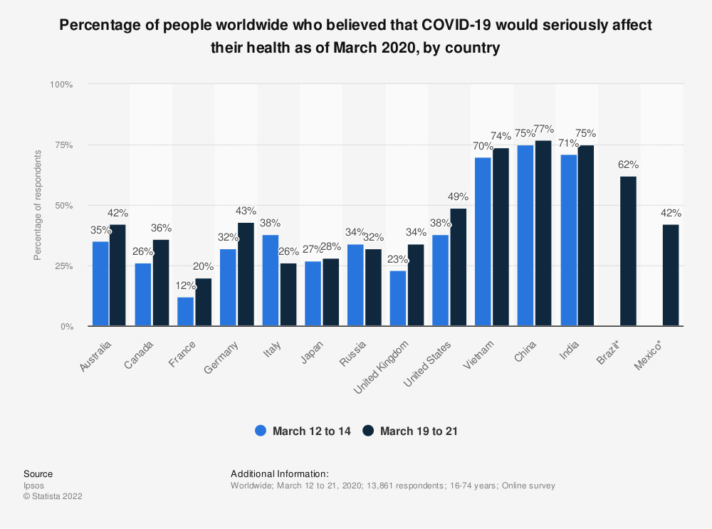 Statistic: Percentage of people worldwide who believed that COVID-19 would seriously affect their health as of March 2020, by country | Statista