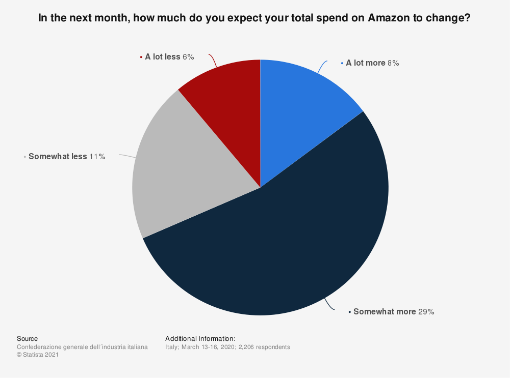 Statistic: In the next month, how much do you expect your total spend on Amazon to change?   Statista