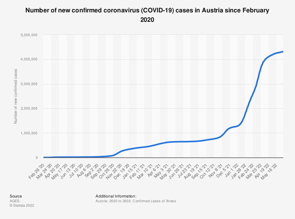 Statistic: Number of daily confirmed coronavirus (COVID-19) cases in Austria since February 2020 | Statista