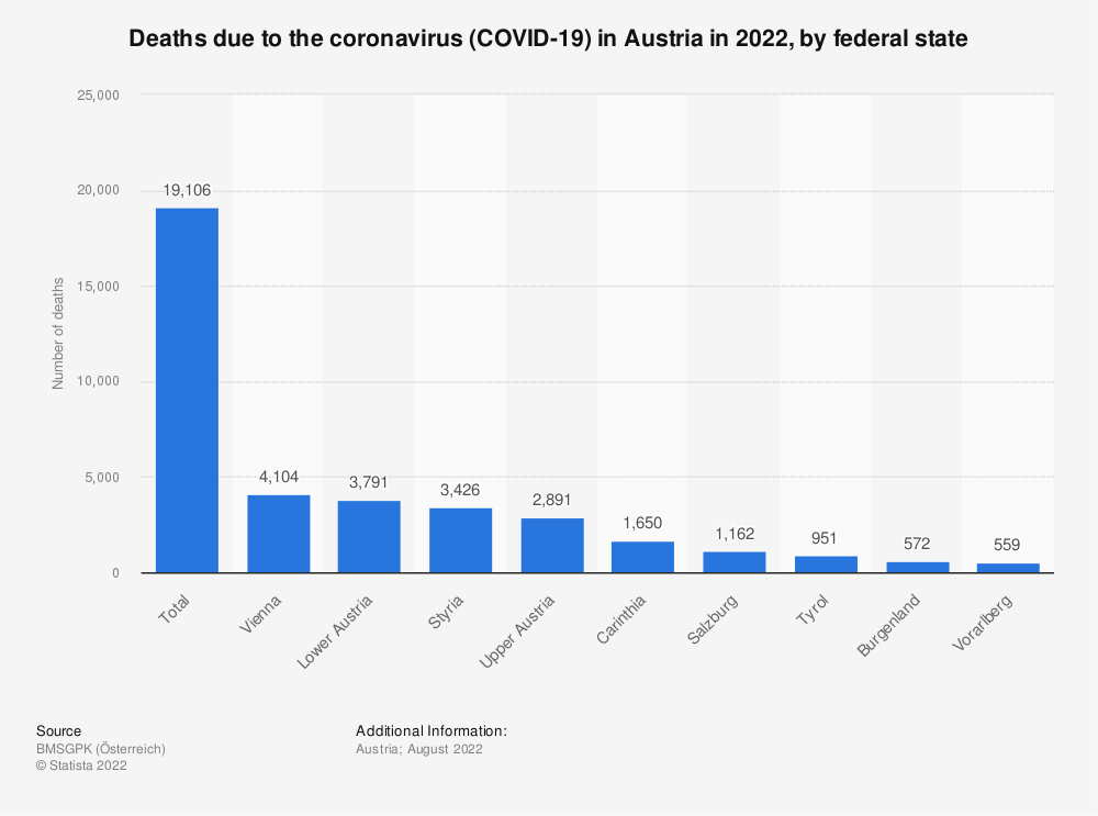 Statistic: Deaths due to the coronavirus (COVID-19) in Austria in 2021, by federal state | Statista
