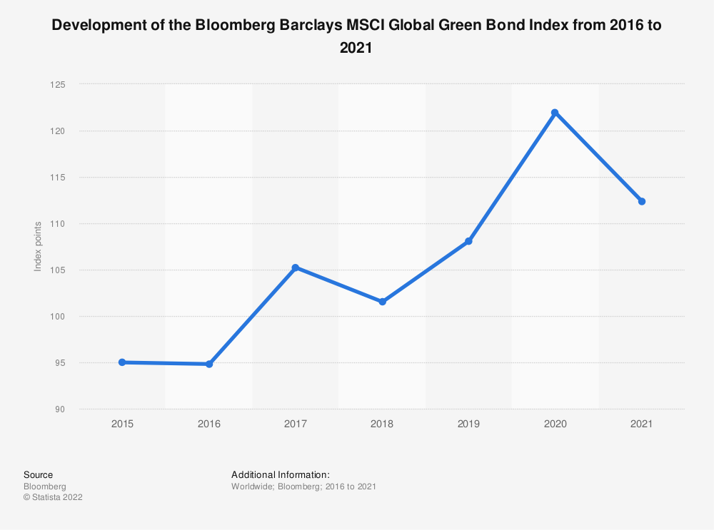 Statistic: Development of the Bloomberg Barclays MSCI Global Green Bond Index from 2016 to 2019 | Statista