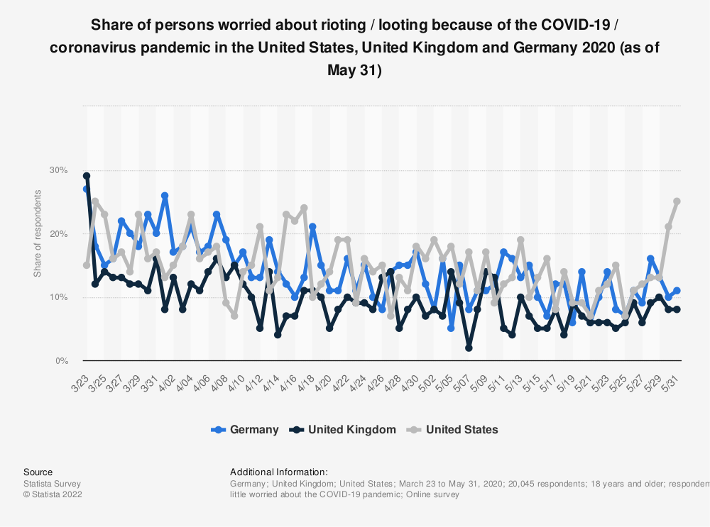 Statistic: Share of persons worried about rioting / looting because of the COVID-19 / coronavirus pandemic in the United States, United Kingdom and Germany 2020 (as of May 31) | Statista