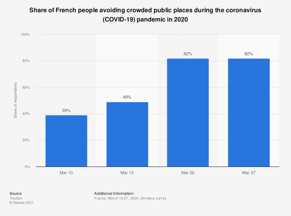 Statistic: Share of French people avoiding crowded public places during the coronavirus (COVID-19) pandemic in 2020 | Statista