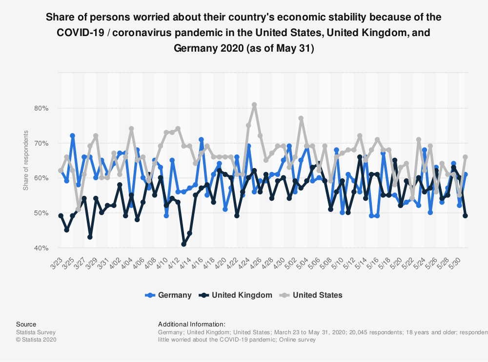 Statistic: Share of persons worried about their country's economic stability because of the COVID-19 / coronavirus pandemic in the United States, United Kingdom, and Germany 2020 (as of May 31) | Statista