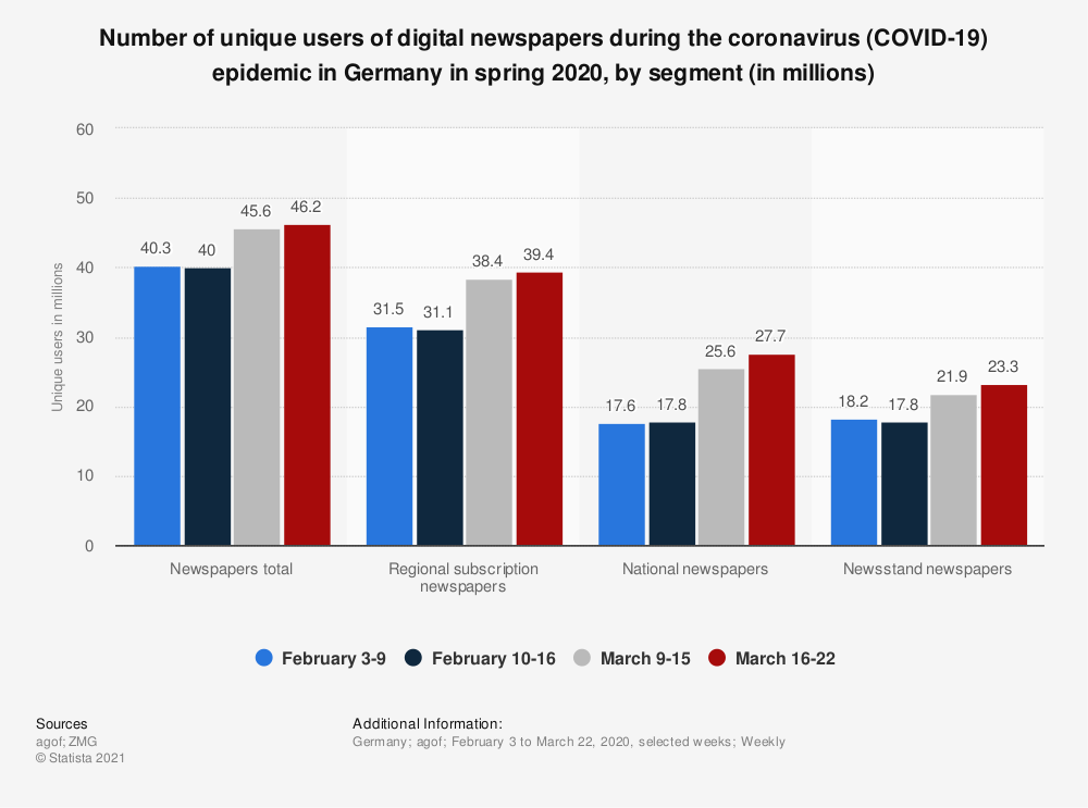 Statistic: Number of unique users of digital newspaper offers during the coronavirus (COVID-19) epidemic in Germany in spring 2020, by segment (in millions) | Statista