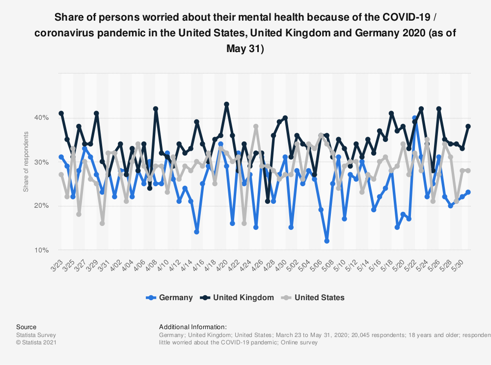 Statistic: Share of persons worried about their mental health because of the COVID-19 / coronavirus pandemic in the United States, United Kingdom and Germany 2020 (as of May 12) | Statista