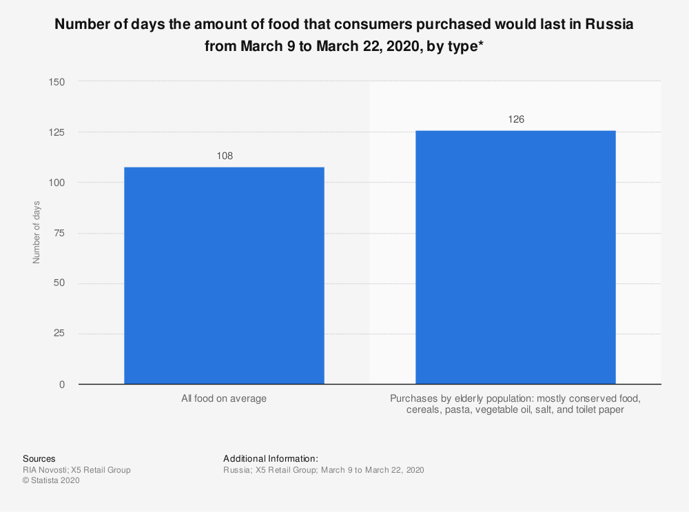 Statistic: Number of days the amount of food that consumers purchased would last in Russia from March 9 to March 22, 2020, by type* | Statista