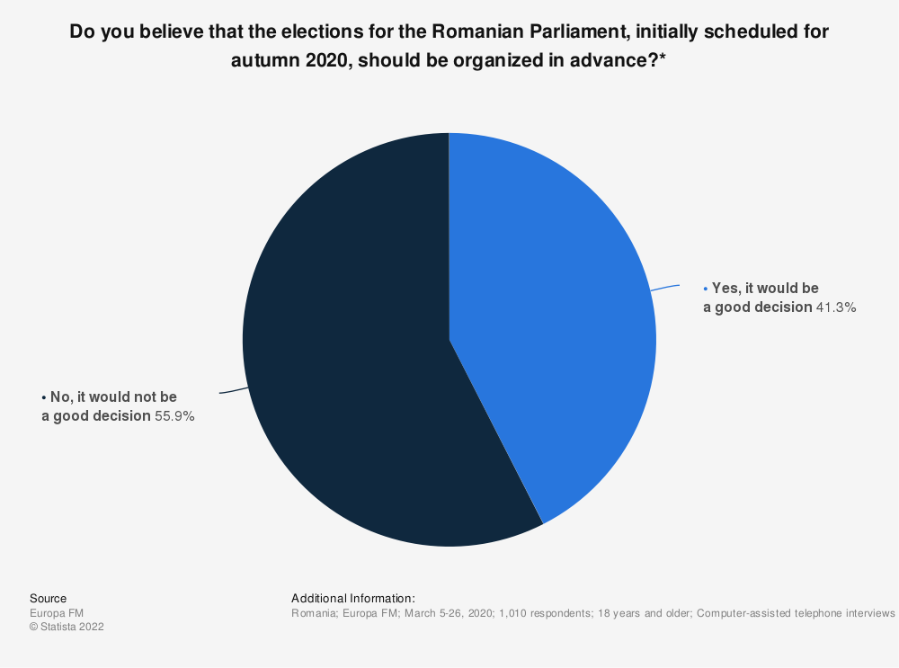 Statistic: Do you believe that the elections for the Romanian Parliament, initially scheduled  for autumn 2020, should be organized in advance?* | Statista