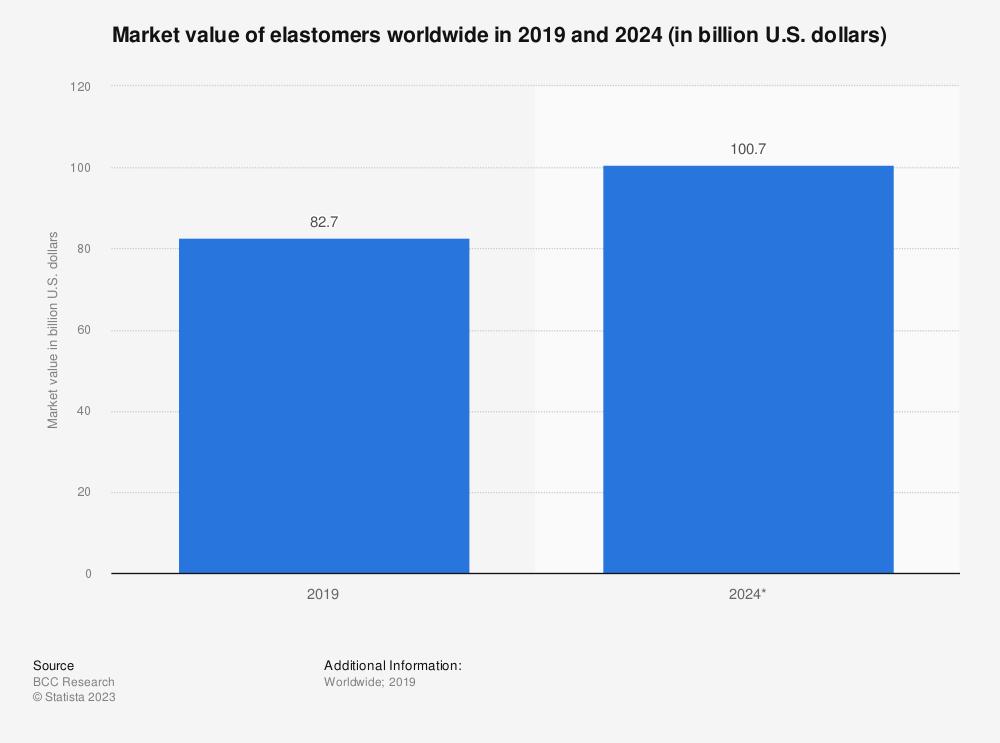 Statistic: Market value of elastomers worldwide in 2019 and 2024 (in billion U.S. dollars) | Statista