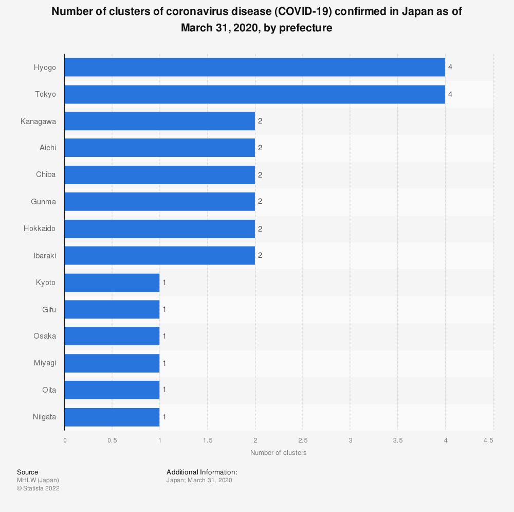 Statistic: Number of clusters of coronavirus disease (COVID-19) confirmed in Japan as of March 31, 2020, by prefecture | Statista