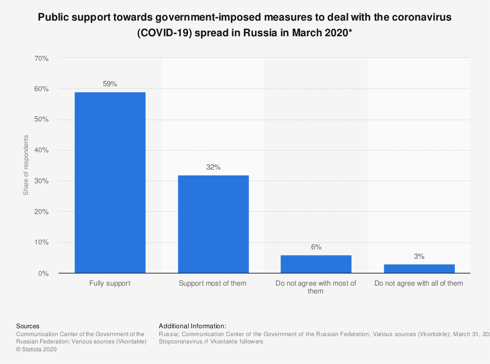 Statistic: Public support towards government-imposed measures to deal with the coronavirus (COVID-19) spread in Russia in March 2020* | Statista