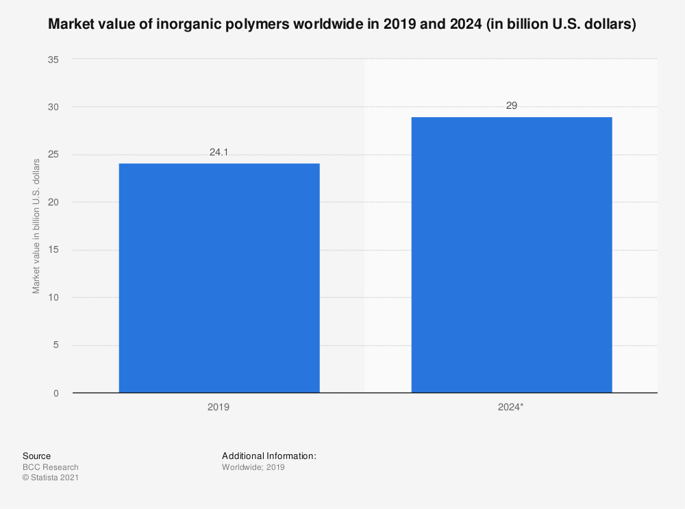 Statistic: Market value of inorganic polymers worldwide in 2019 and 2024 (in billion U.S. dollars) | Statista
