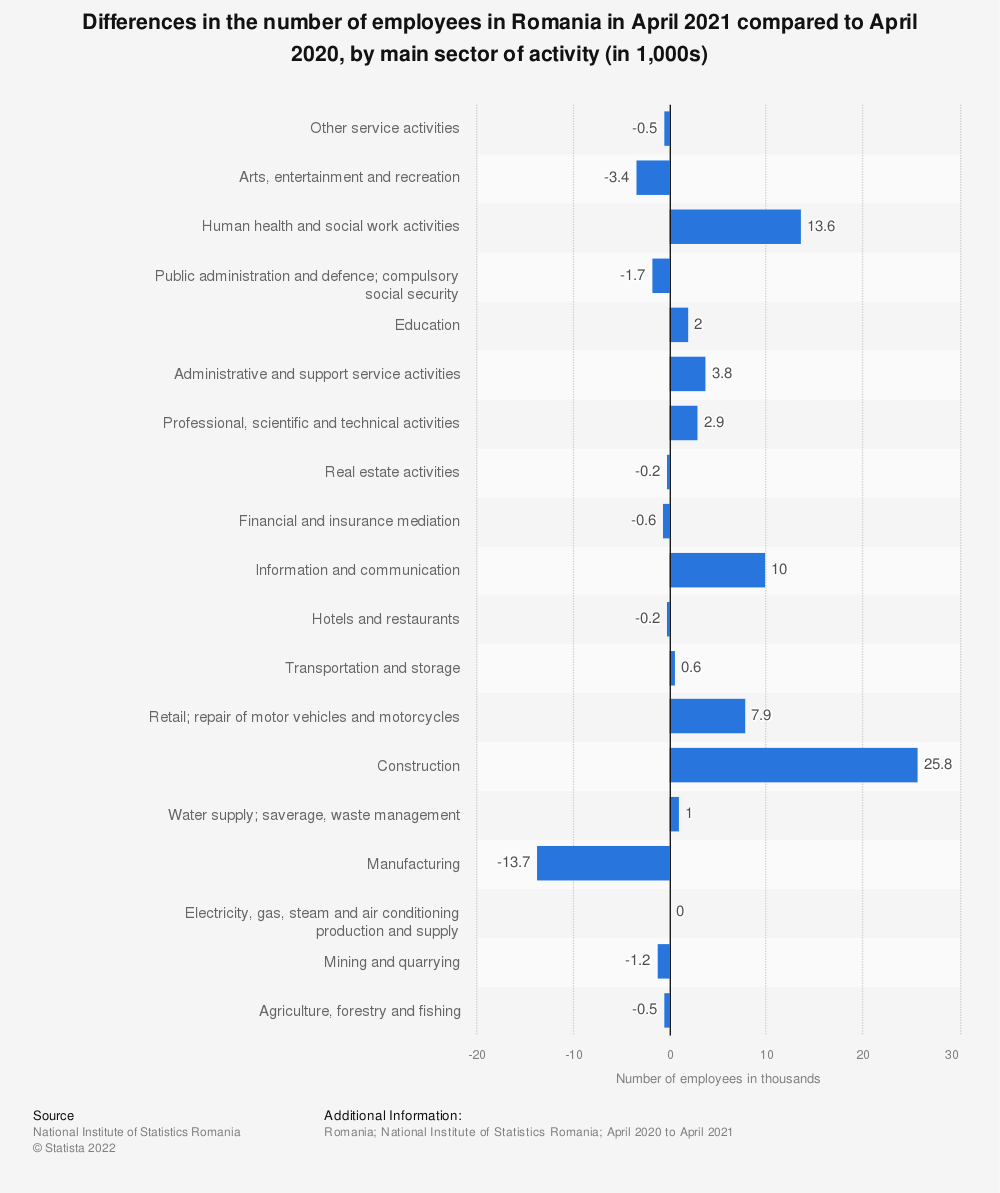 Statistic: Differences in the number of employees in Romania in February 2021 compared to March 2020, by main sector of activity (in 1,000s) | Statista