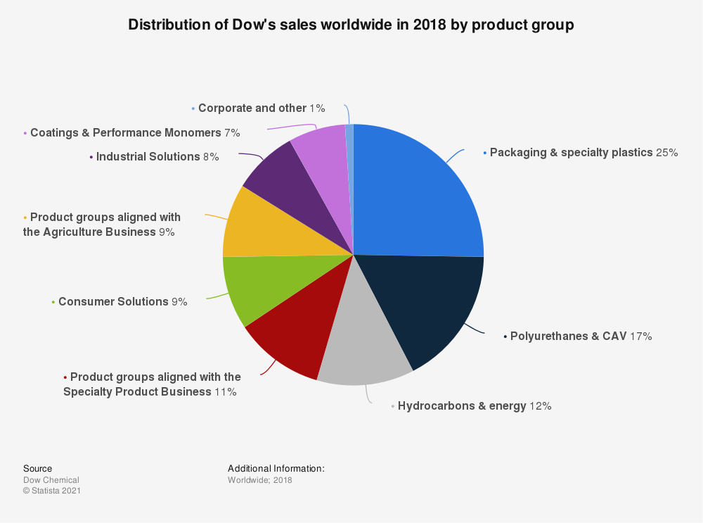 Statistic: Distribution of Dow's sales worldwide in 2018 by product group   Statista