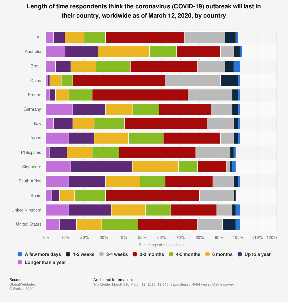 Statistic: Length of time respondents think the coronavirus (COVID-19) outbreak will last in their country, worldwide as of March 12, 2020, by country | Statista