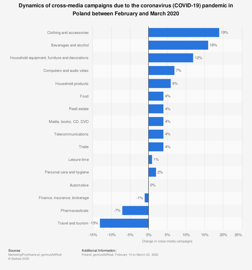 Statistic: Dynamics of cross-media campaigns due to the coronavirus (COVID-19) pandemic in Poland between February and March 2020 | Statista