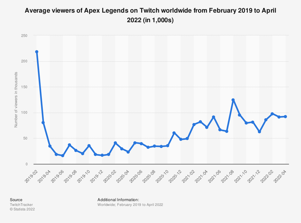 Statistic: Average viewers of Apex Legends on Twitch worldwide from February 2019 to August 2021 (in 1,000s) | Statista