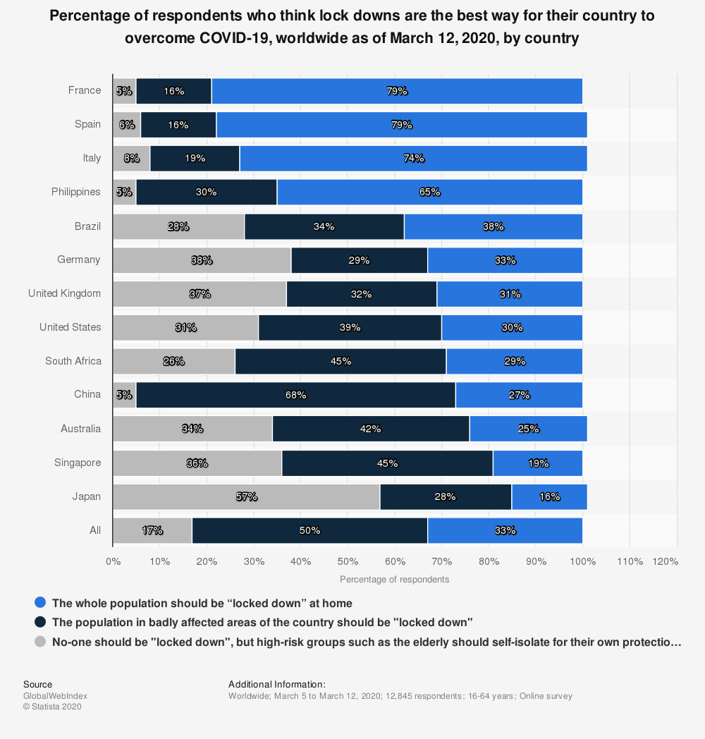 Statistic: Percentage of respondents who think lock downs are the best way for their country to overcome COVID-19, worldwide as of March 12, 2020, by country | Statista