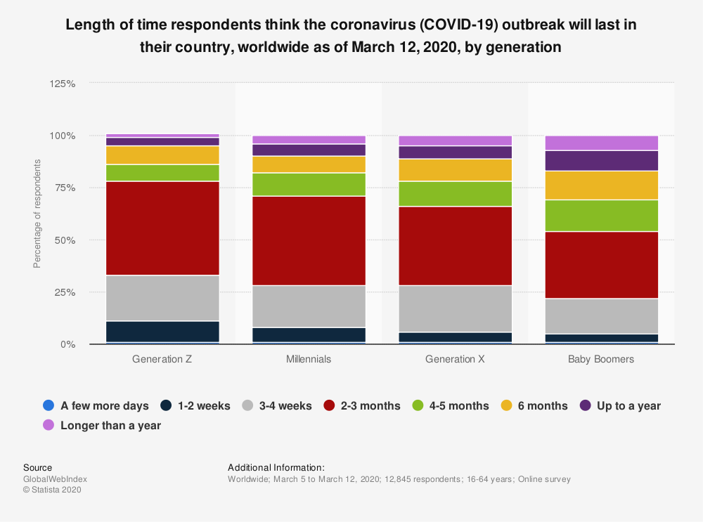 Statistic: Length of time respondents think the coronavirus (COVID-19) outbreak will last in their country, worldwide as of March 12, 2020, by generation | Statista