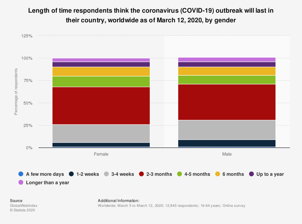 Statistic: Length of time respondents think the coronavirus (COVID-19) outbreak will last in their country, worldwide as of March 12, 2020, by gender | Statista