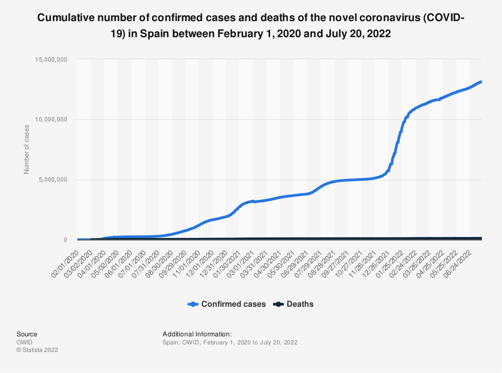 Statistic: Cumulative number of confirmed cases, deaths and recoveries of coronavirus (COVID-19) in Spain between February 15, 2020 and January 15, 2021 | Statista