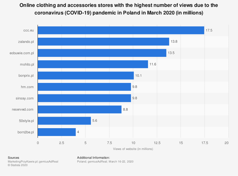 Statistic: Online clothing and accessories stores with the highest number of views due to the coronavirus (COVID-19) pandemic in Poland in March 2020 (in millions)   Statista