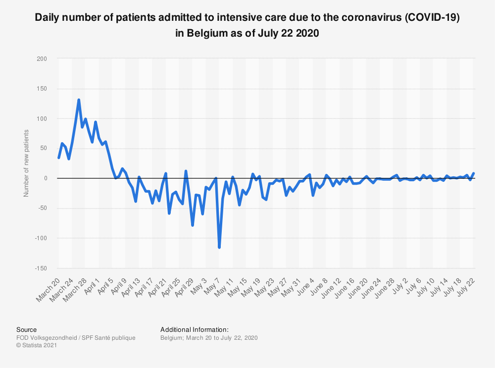 Statistic: Daily number of patients admitted to intensive care due to the coronavirus (COVID-19) in Belgium as of July 22 2020   Statista