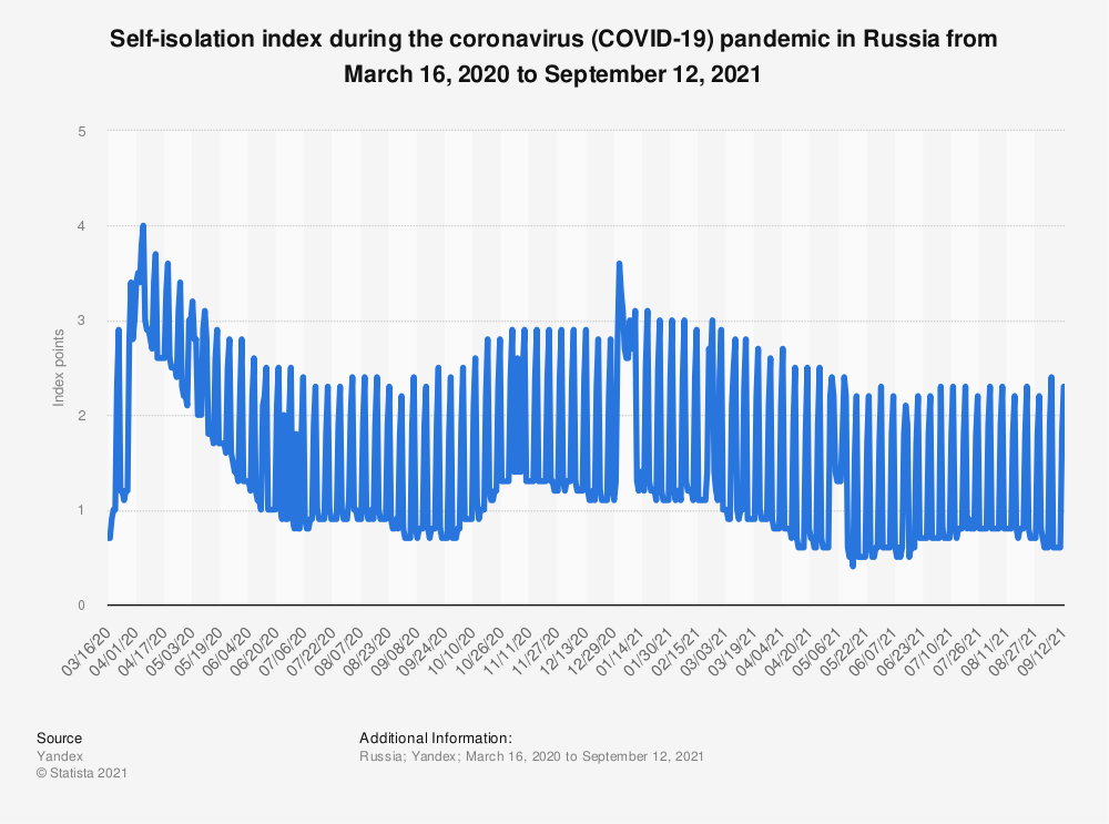 Statistic: Self-isolation index during the coronavirus (COVID-19) pandemic in Russia from March 16, 2020 to May 23, 2021 | Statista