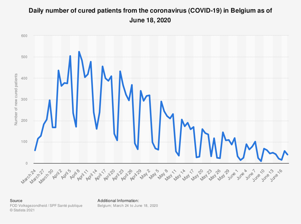 Statistic: Daily number of cured patients from the coronavirus (COVID-19) in Belgium as of June 18 2020 | Statista