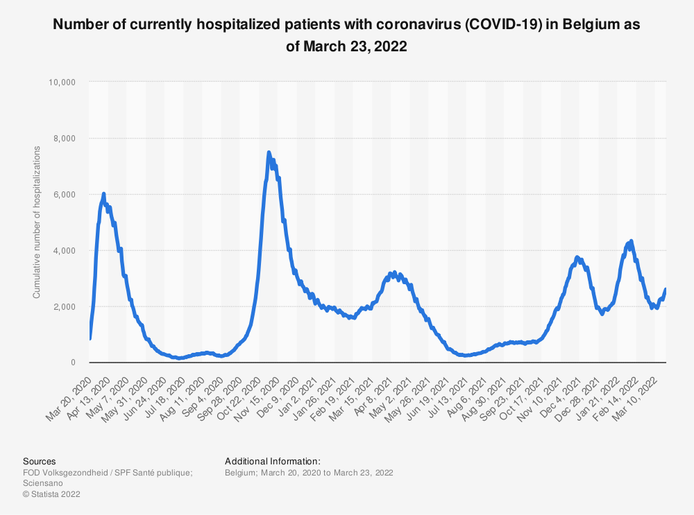 Statistic: Cumulative number of hospitalized patients due to the coronavirus (COVID-19) in Belgium as of July 22, 2020 | Statista