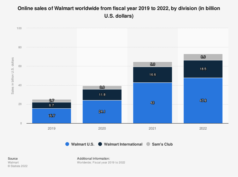 Statistic: Online sales of Walmart worldwide from fiscal year 2019 to 2020, by division (in billion U.S. dollars) | Statista