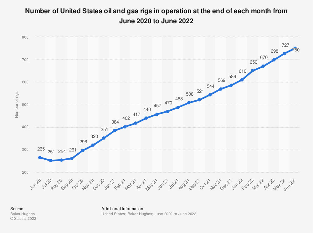 Statistic: Number of United States oil and gas rigs in operation at the end of each month between December 2019 and July 2020 | Statista