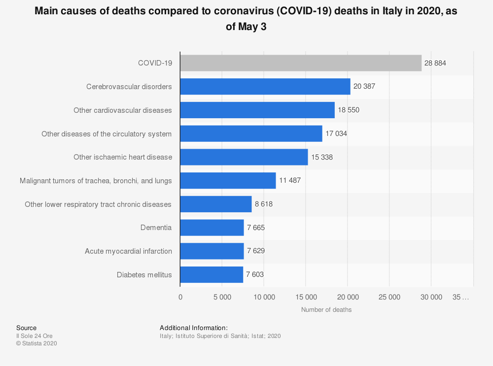 Statistic: Main causes of deaths compared to coronavirus (COVID-19) deaths in Italy in 2020, as of May 3 | Statista