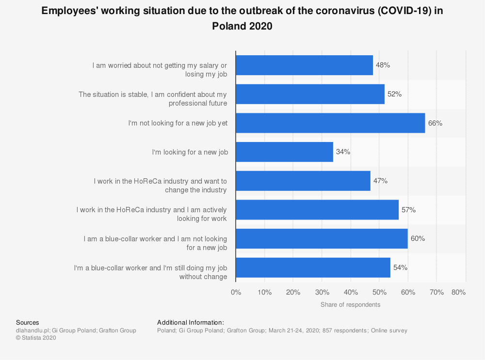 Statistic: Employees' working situation due to the outbreak of the coronavirus (COVID-19) in Poland 2020 | Statista