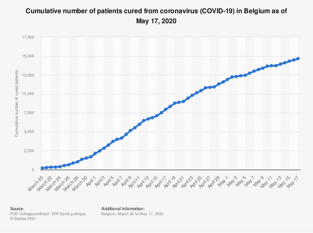 Statistic: Cumulative number of patients cured from coronavirus (COVID-19) in Belgium as of May 17, 2020 | Statista