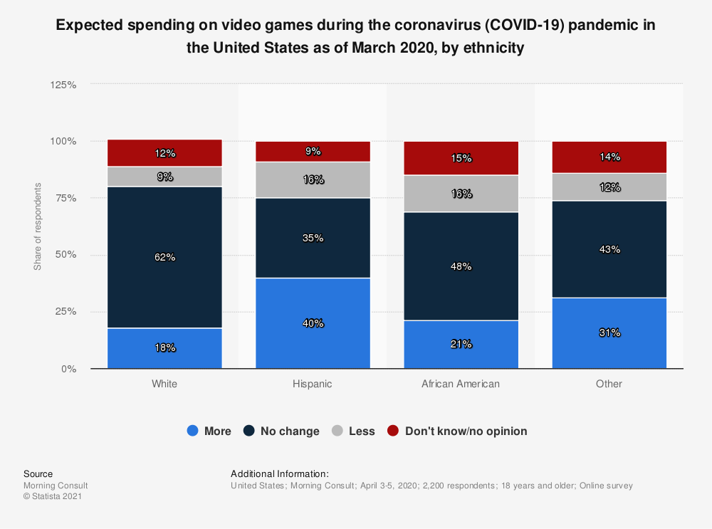 Statistic: Expected spending on video games during the coronavirus (COVID-19) pandemic in the United States as of March 2020, by ethnicity   Statista